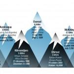 Sept-sommets